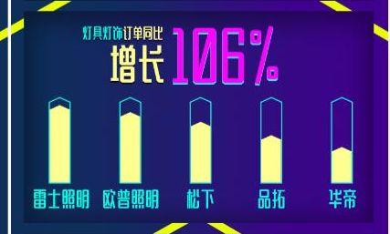 618苏宁卫浴类目增长稳定,订单同比增长130%临安